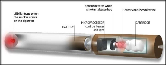 how does the electronic cigarette work